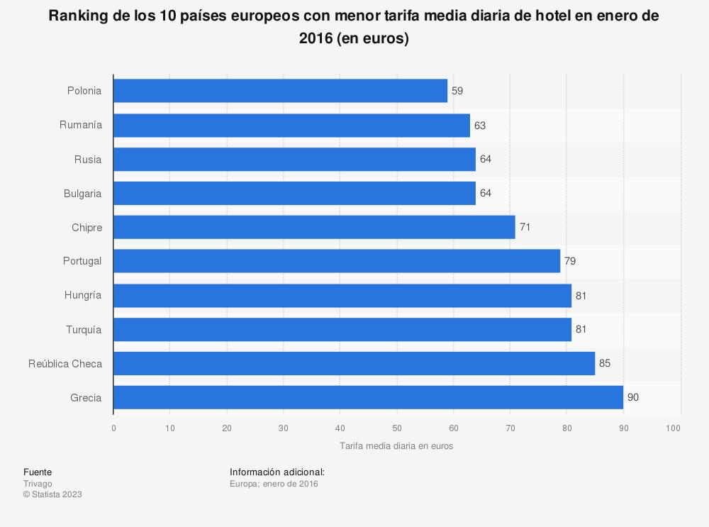 Estadística: Ranking de los 10 países europeos con menor tarifa media diaria de hotel en enero de 2016 (en euros) | Statista