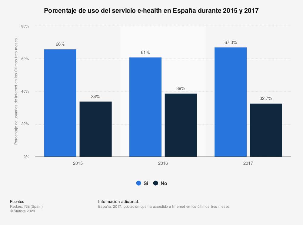 Estadística: Porcentaje de uso del servicio e-health en España durante 2015 y 2017 | Statista