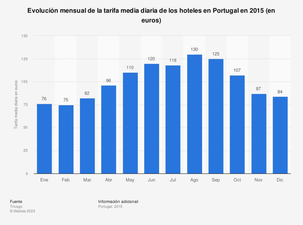 Estadística: Evolución mensual de la tarifa media diaria de los hoteles en Portugal en 2015 (en euros) | Statista