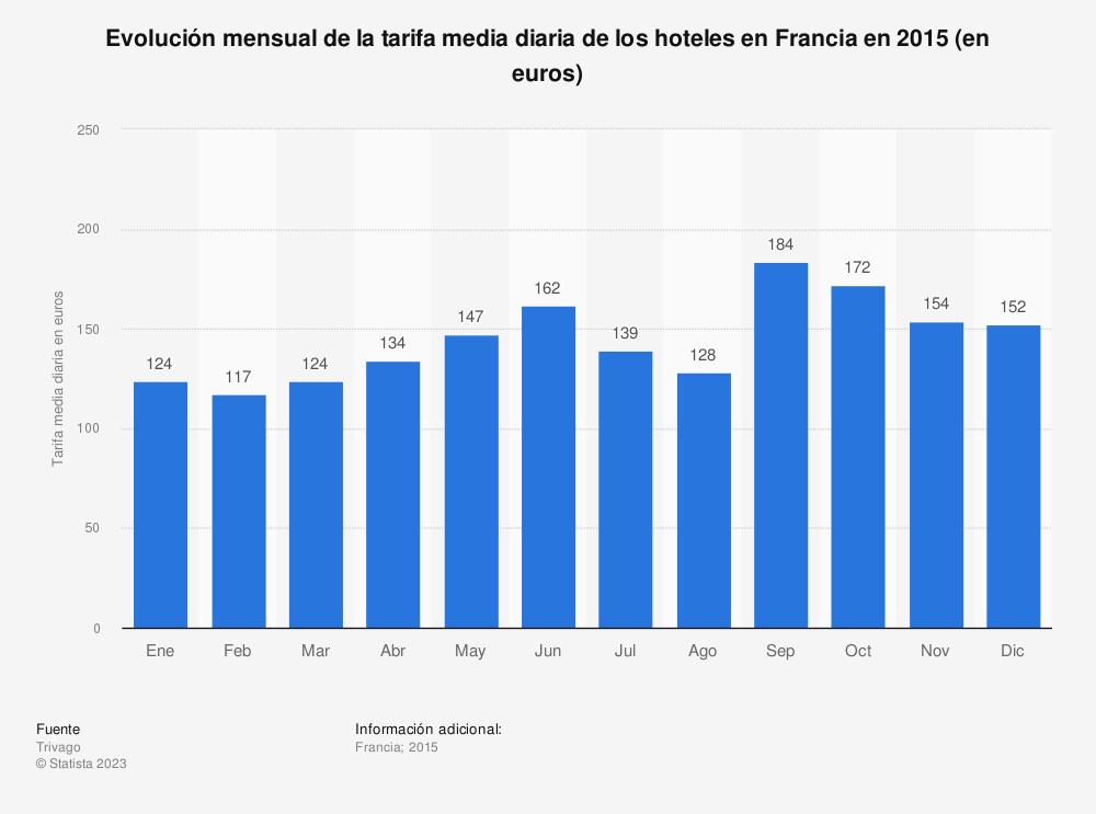 Estadística: Evolución mensual de la tarifa media diaria de los hoteles en Francia en 2015 (en euros) | Statista