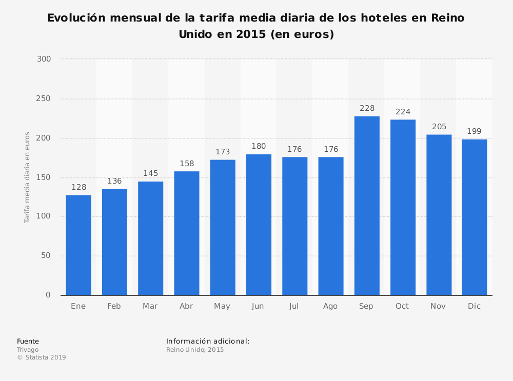 Estadística: Evolución mensual de la tarifa media diaria de los hoteles en Reino Unido en 2015 (en euros) | Statista
