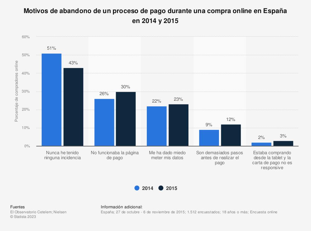 Estadística: Motivos de abandono de un proceso de pago durante una compra online en España en 2014 y 2015 | Statista