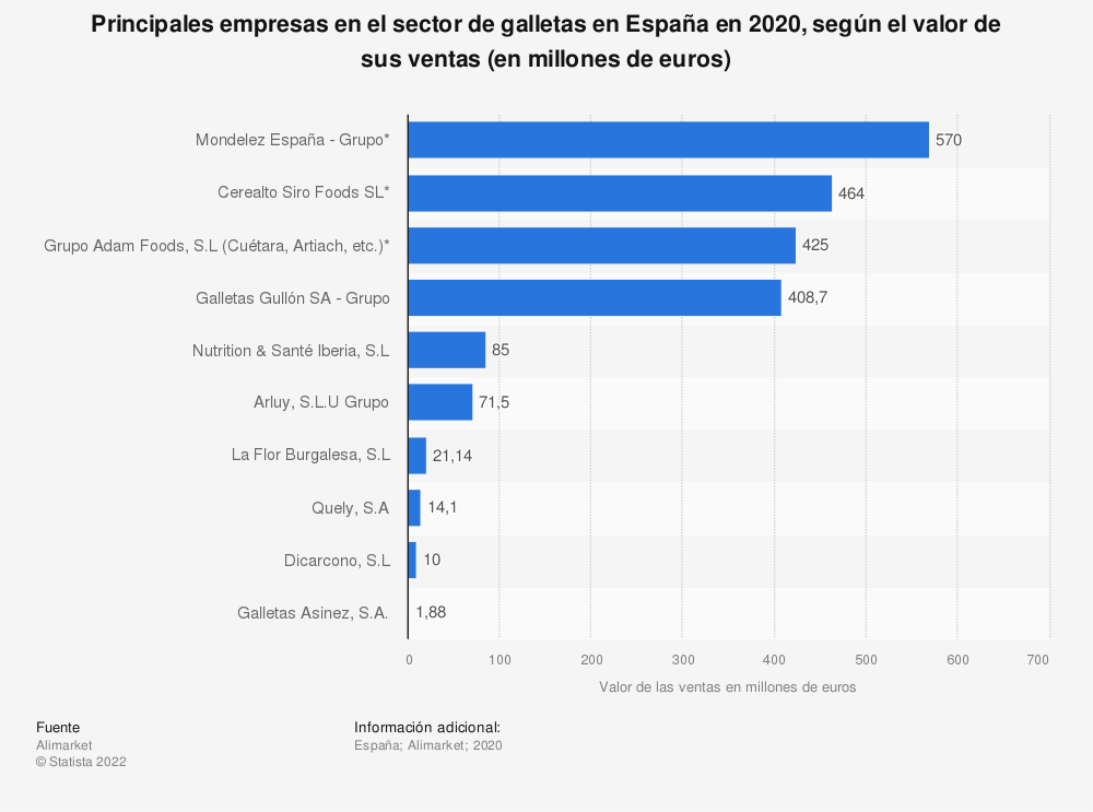 Estadística: Principales empresas en el sector de galletas en España en 2018, según el valor de sus ventas (en millones de euros) | Statista