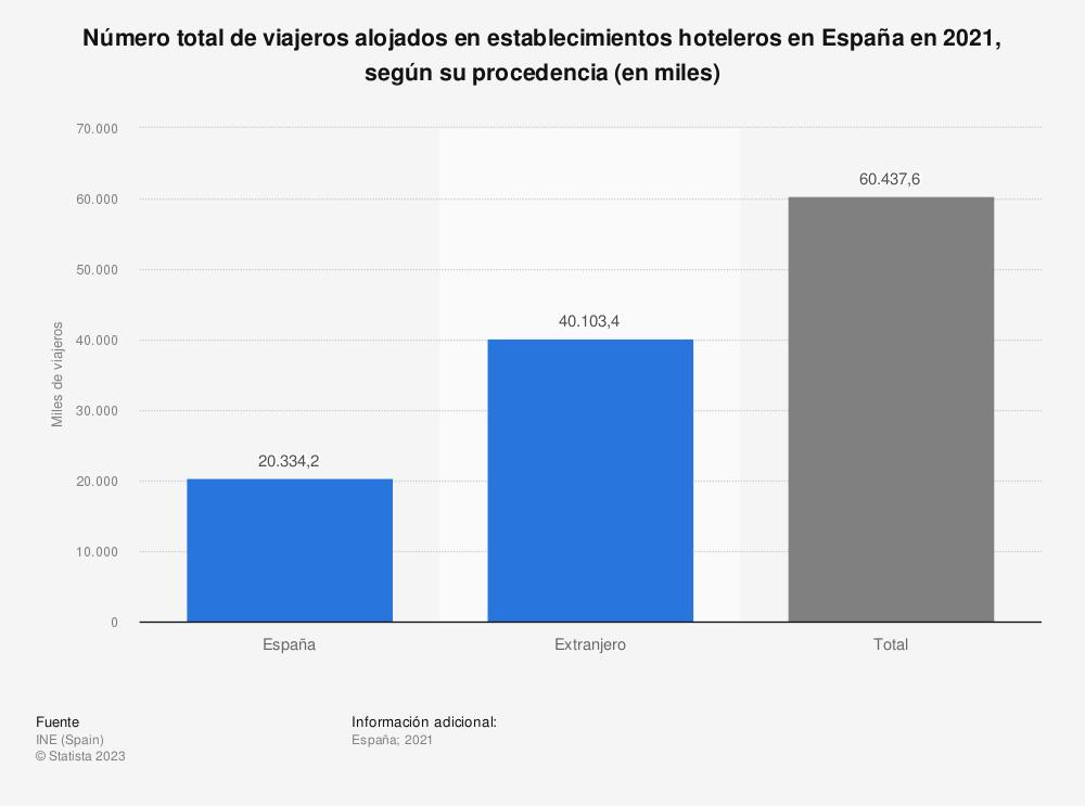 Estadística: Número total de viajeros alojados en establecimientos hoteleros en España en 2019, según su procedencia (en miles) | Statista