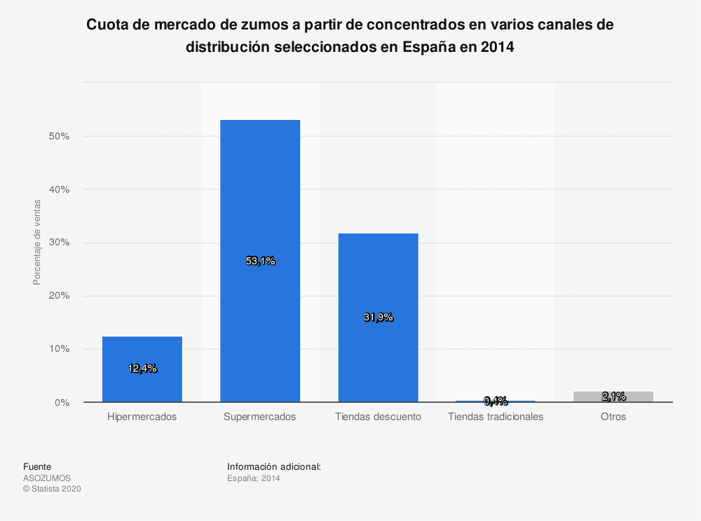 Estadística: Cuota de mercado de zumos a partir de concentrados en varios canales de distribución seleccionados en España en 2014 | Statista