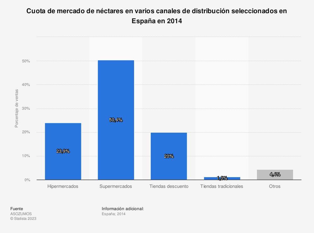 Estadística: Cuota de mercado de néctares en varios canales de distribución seleccionados en España en 2014 | Statista