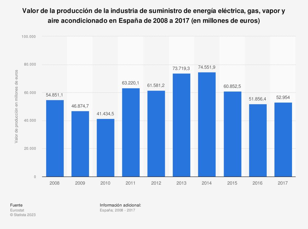 Estadística: Valor de la producción de la industria de suministro de energía eléctrica, gas, vapor y aire acondicionado en España de 2008 a 2017 (en millones de euros) | Statista