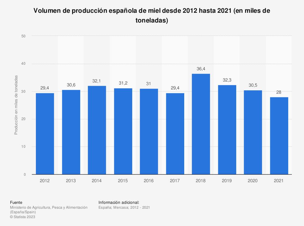 Estadística: Volumen de producción española de miel desde 2012 hasta 2017 (en miles de toneladas) | Statista
