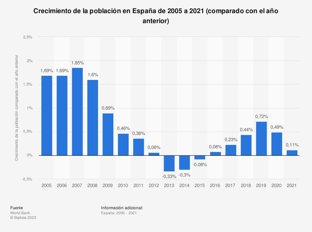 Estadística: Crecimiento de la población en España de 2005 a 2020 (comparado con el año anterior) | Statista