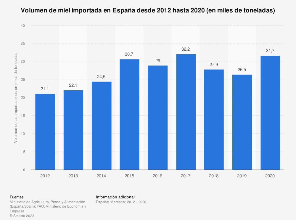 Estadística: Volumen de miel importada en España desde 2012 hasta 2019 (en miles de toneladas) | Statista