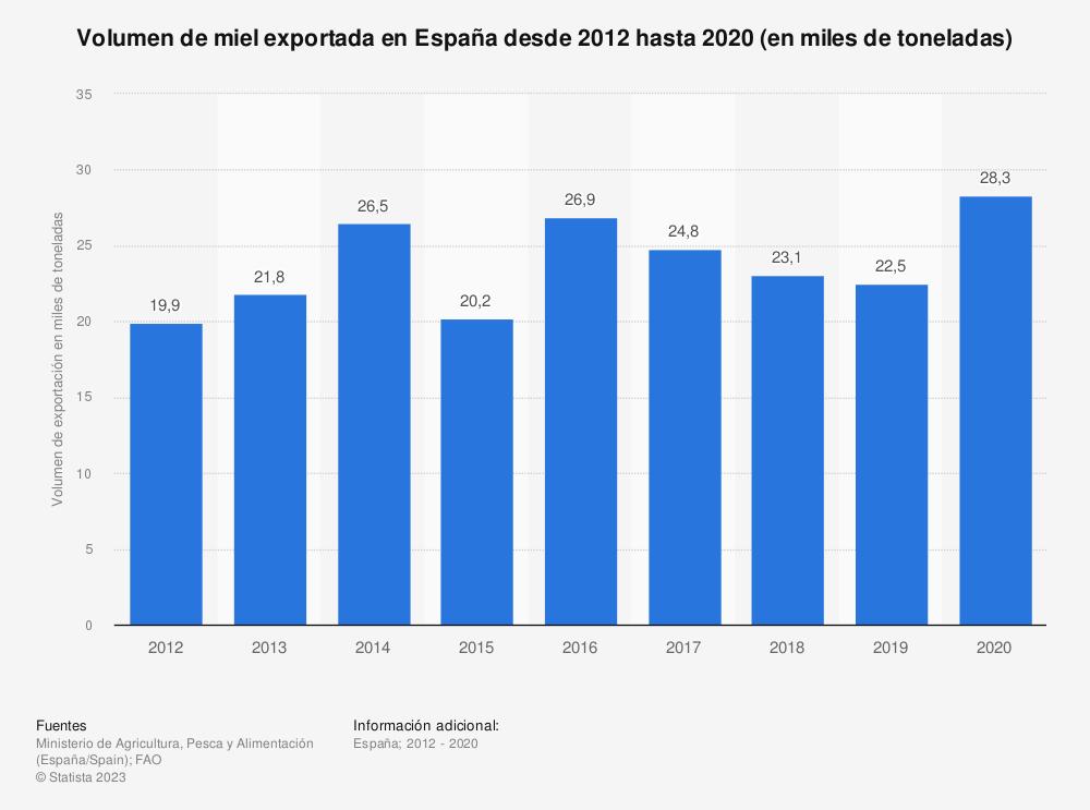 Estadística: Volumen de miel exportada en España desde 2012 hasta 2019 (en miles de toneladas) | Statista