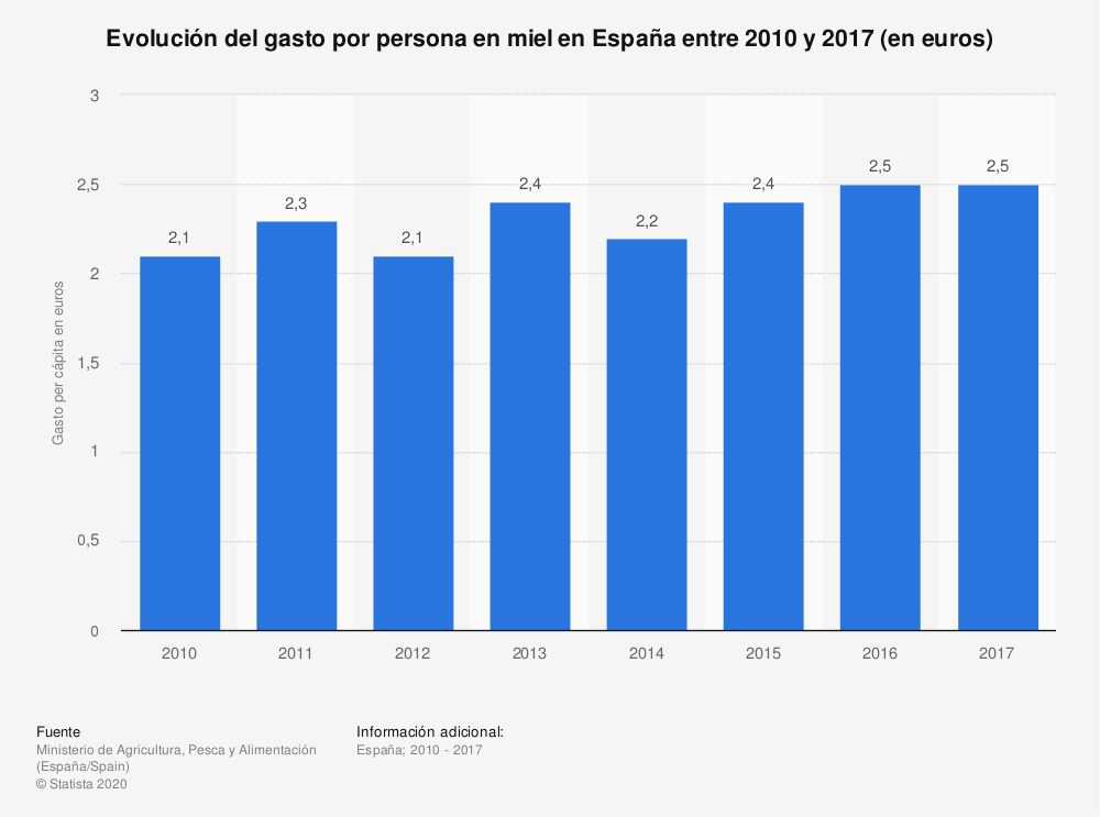 Estadística: Evolución del gasto por persona en miel en España entre 2010 y 2017 (en euros) | Statista