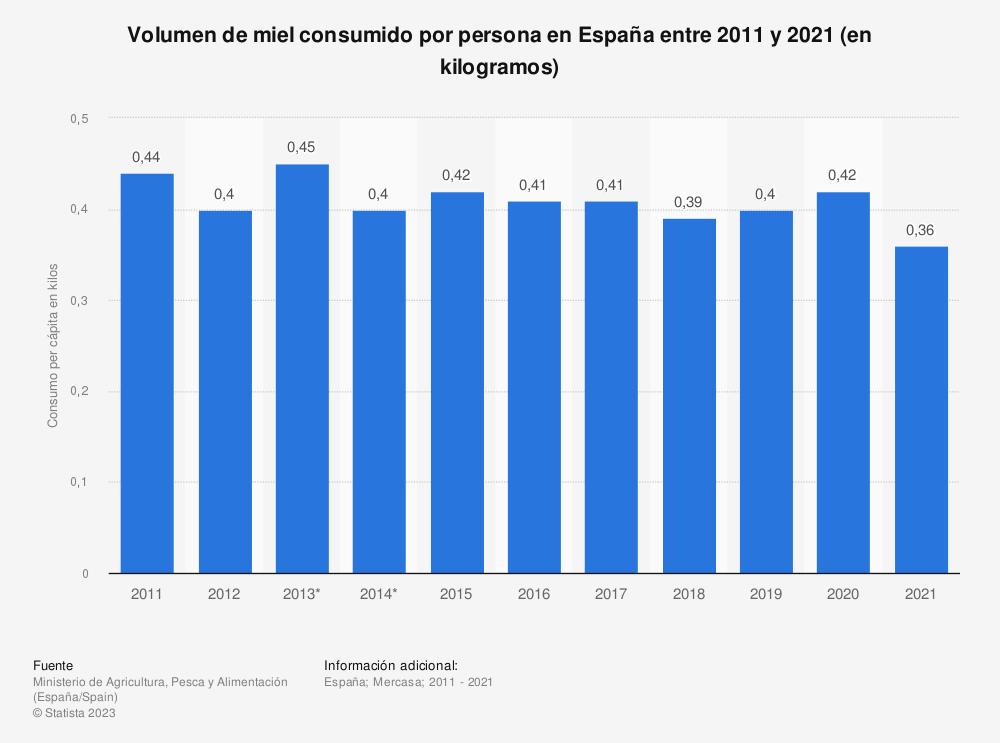 Estadística: Volumen de miel consumidas por persona en España entre 2011 y 2017 (en kilos) | Statista