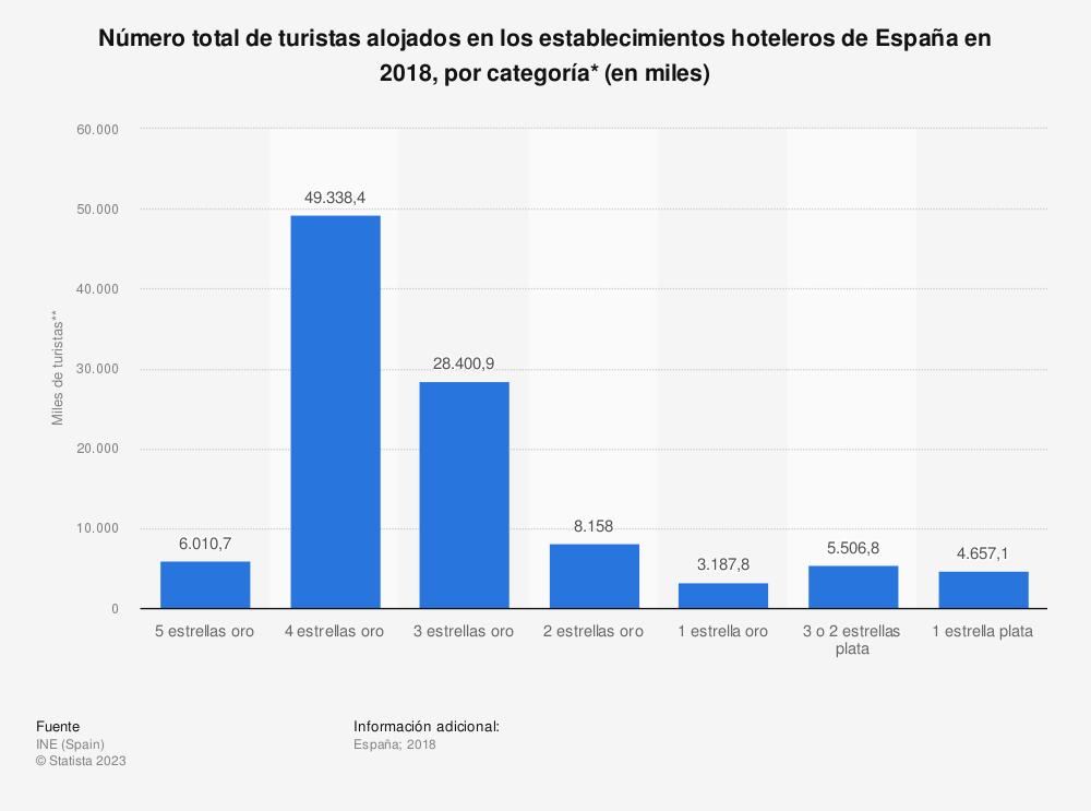 Estadística: Número total de turistas alojados en los establecimientos hoteleros de España en 2018, por categoría* (en miles) | Statista