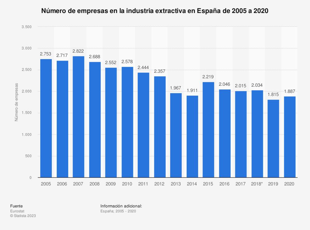 Estadística: Número de empresas en la industria extractiva en España de 2005 a 2018 | Statista