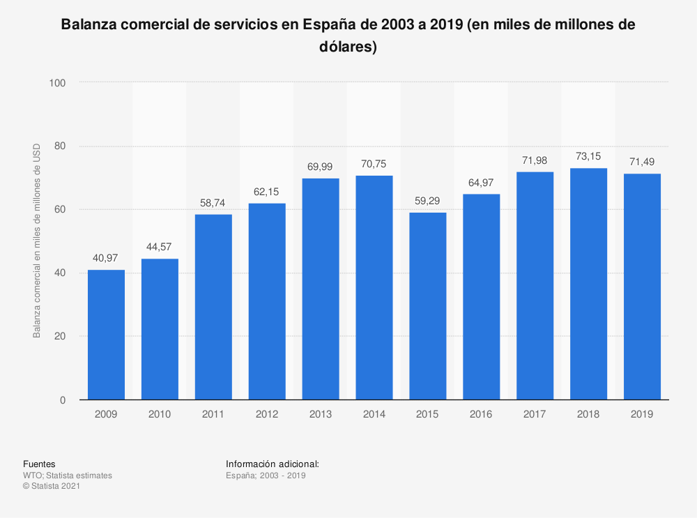 Estadística: Balanza comercial de servicios en España de 2003 a 2013 (en miles de millones de dólares estadounidenses) | Statista