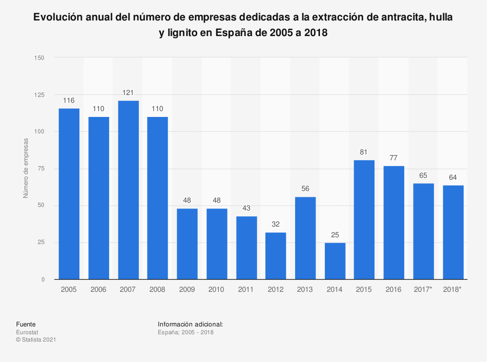 Estadística: Evolución anual del número de empresas dedicadas a la extracción de antracita, hulla y lignito en España de 2005 a 2017 | Statista
