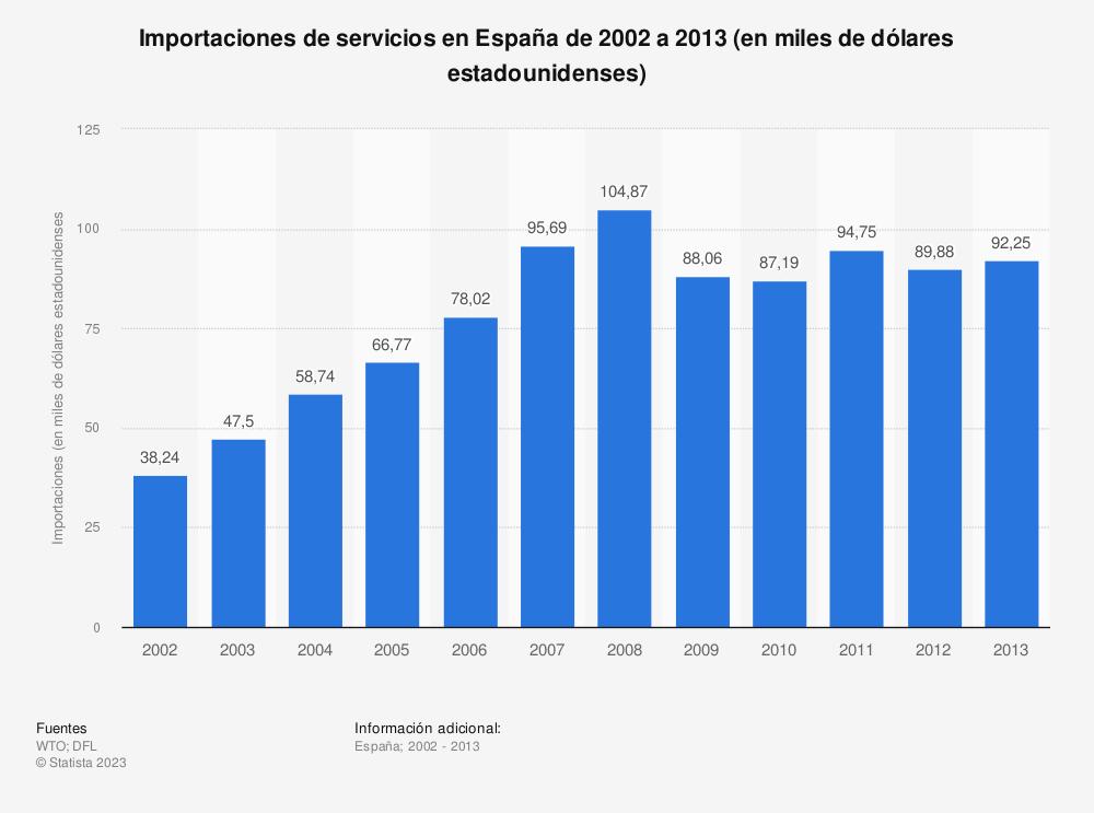 Estadística: Importaciones de servicios en España de 2002 a 2013  (en miles de dólares estadounidenses) | Statista