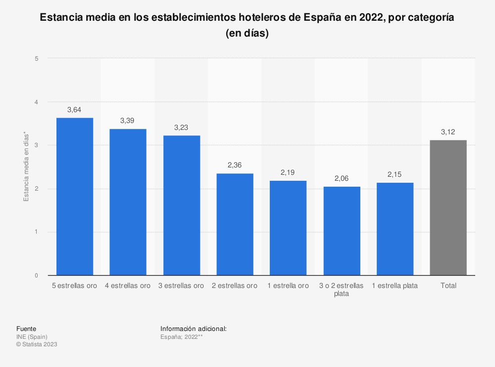 Estadística: Estancia media en los establecimientos hoteleros de España en 2018, por categoría* (en días) | Statista