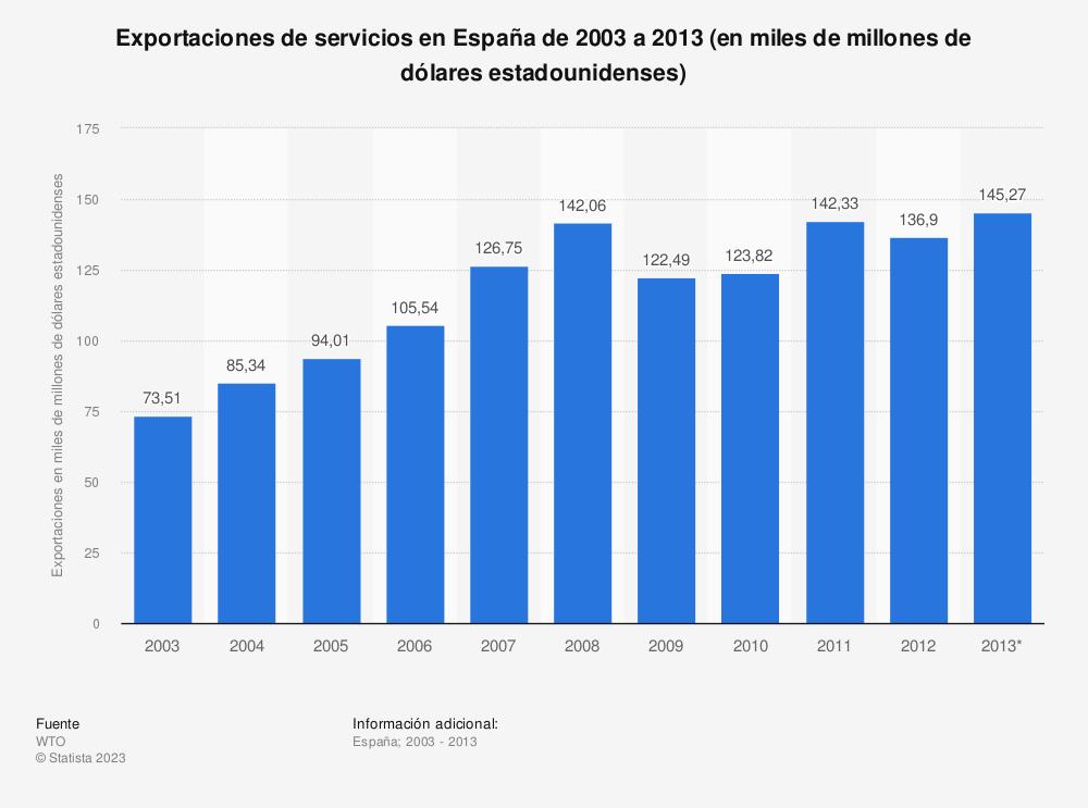 Estadística: Exportaciones de servicios en España de 2003 a 2013  (en miles de millones de dólares estadounidenses) | Statista