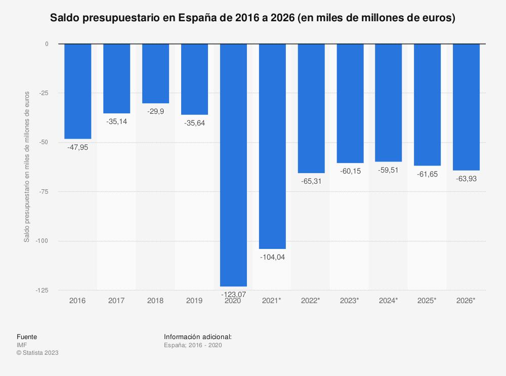 Estadística: Saldo presupuestario en España de 2010 a 2020 (en miles de millones de euros) | Statista