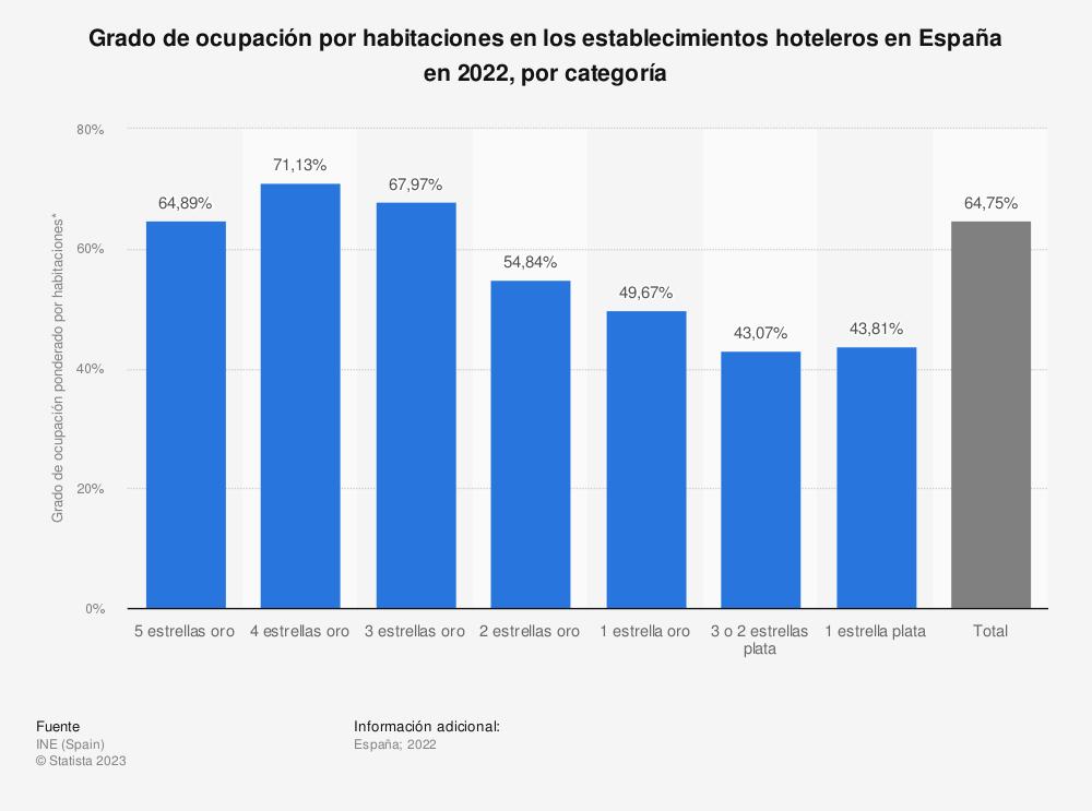 Estadística: Grado de ocupación por habitaciones en los establecimientos hoteleros en España en 2018, por categoría      | Statista