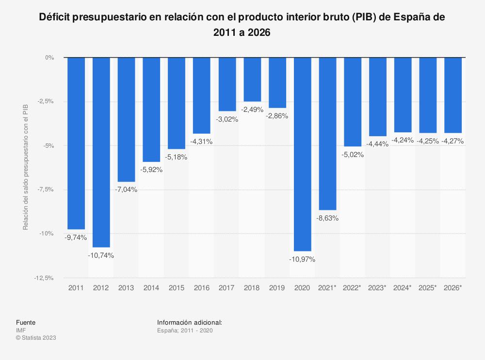 Estadística: Saldo presupuestario de España de 2014 a 2024 en relación con el producto interior bruto (PIB) | Statista