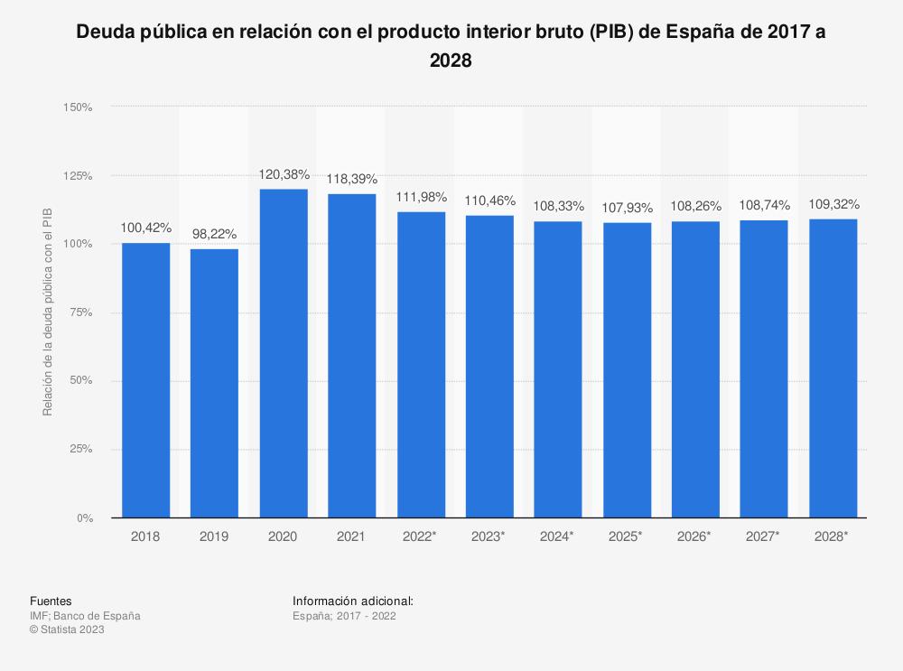 Estadística: Deuda pública en relación con el producto interior bruto (PIB) de España de 2014 a 2021 | Statista