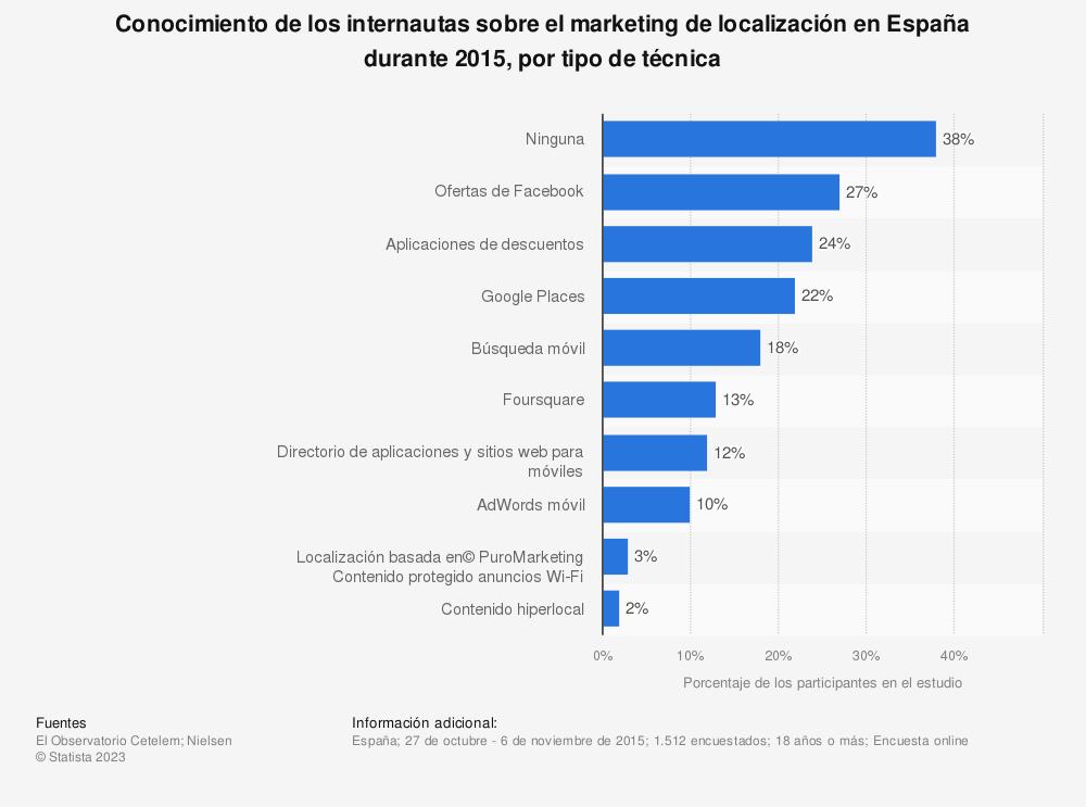 Estadística: Conocimiento de los internautas sobre el marketing de localización en España durante 2015, por tipo de técnica | Statista