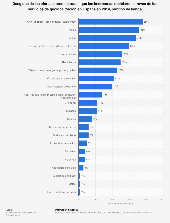 Estadística: Desglose de las ofertas personalizadas que los internautas recibieron a traves de los servicios de geolocalización en España en 2014, por tipo de tienda | Statista
