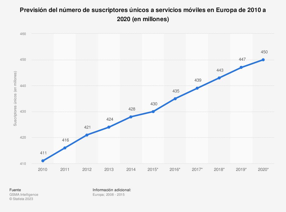 Estadística: Previsión del número de suscriptores únicos a servicios móviles en Europa de 2010 a 2020 (en millones) | Statista