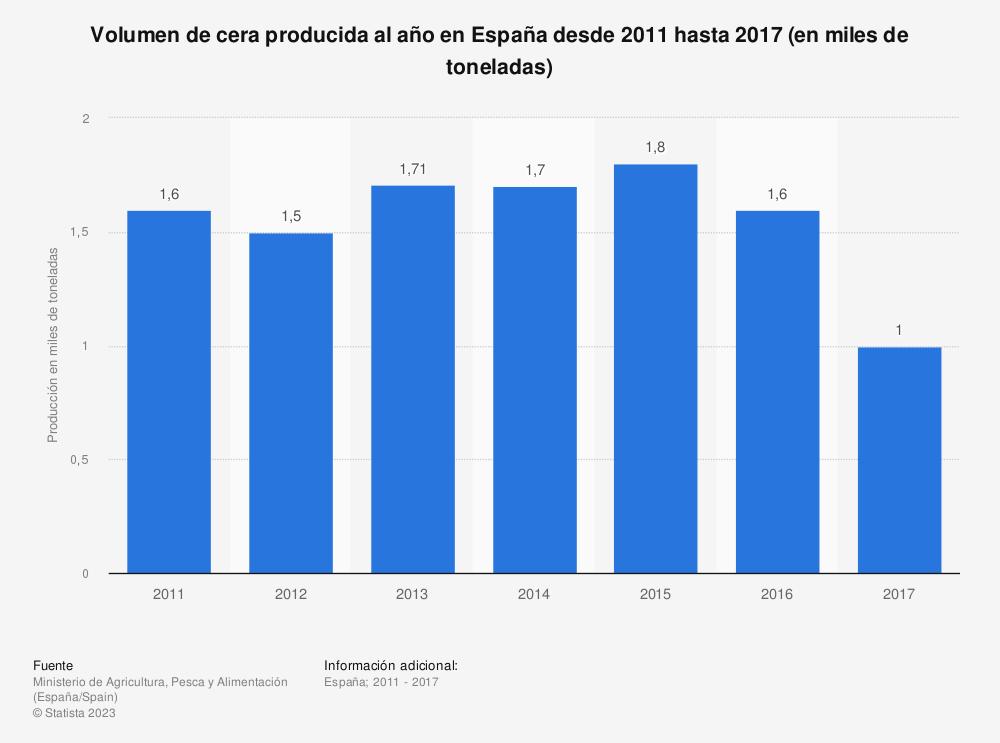 Estadística: Volumen de cera producida al año en España desde 2011 hasta 2017 (en miles de toneladas) | Statista