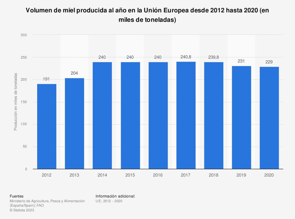 Estadística: Volumen de miel producida al año en la Unión Europea desde 2012 hasta 2017 (en miles de toneladas) | Statista
