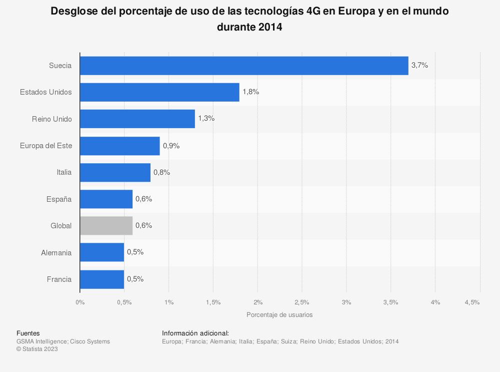 Estadística: Desglose del porcentaje de uso de las tecnologías 4G en Europa y en el mundo durante 2014 | Statista