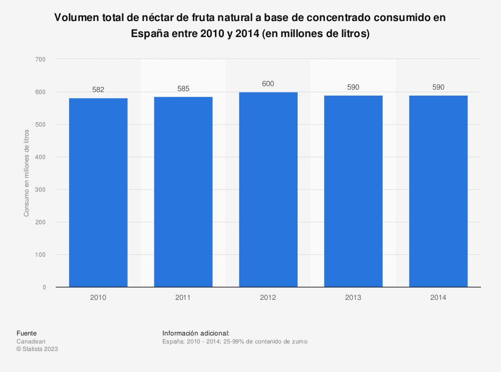 Estadística: Volumen total de néctar de fruta natural a base de concentrado consumido en España entre 2010  y 2014 (en millones de litros) | Statista