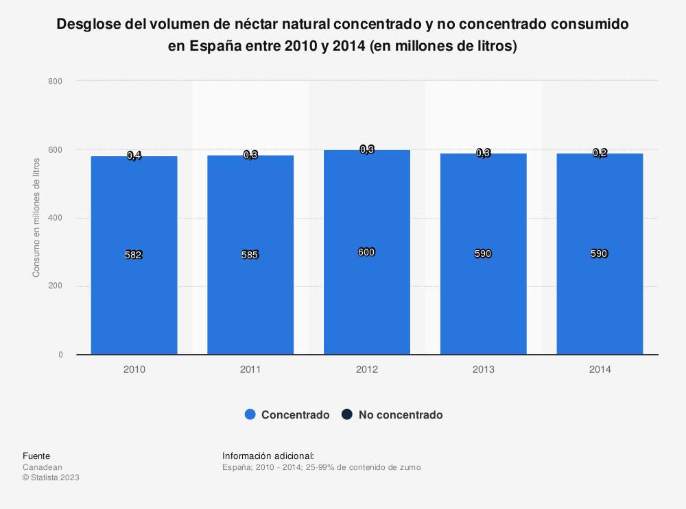 Estadística: Desglose del volumen de néctar natural concentrado y no concentrado consumido en España entre 2010  y 2014 (en millones de litros) | Statista