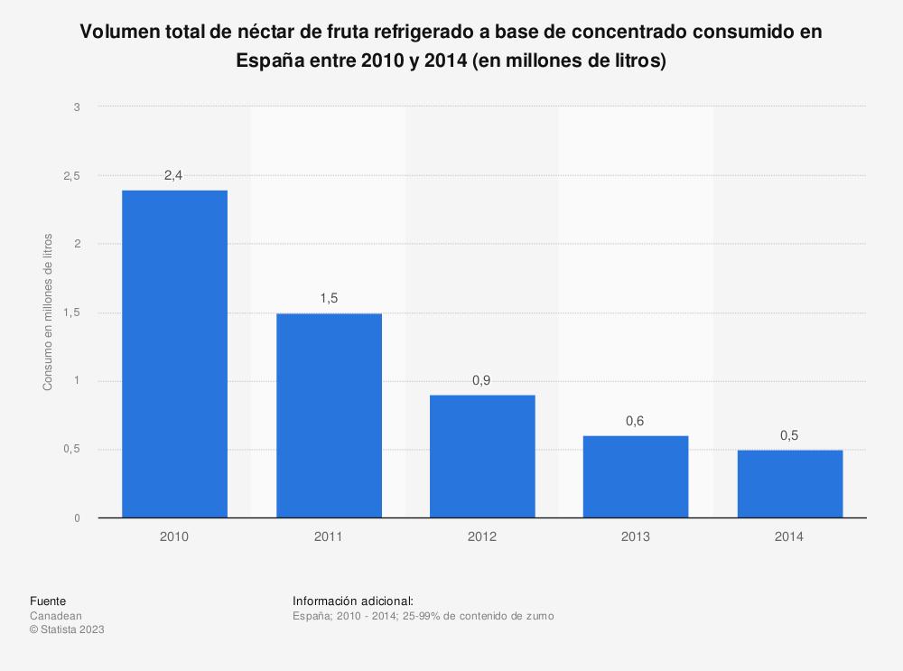 Estadística: Volumen total de néctar de fruta refrigerado a base de concentrado consumido en España entre 2010  y 2014 (en millones de litros) | Statista