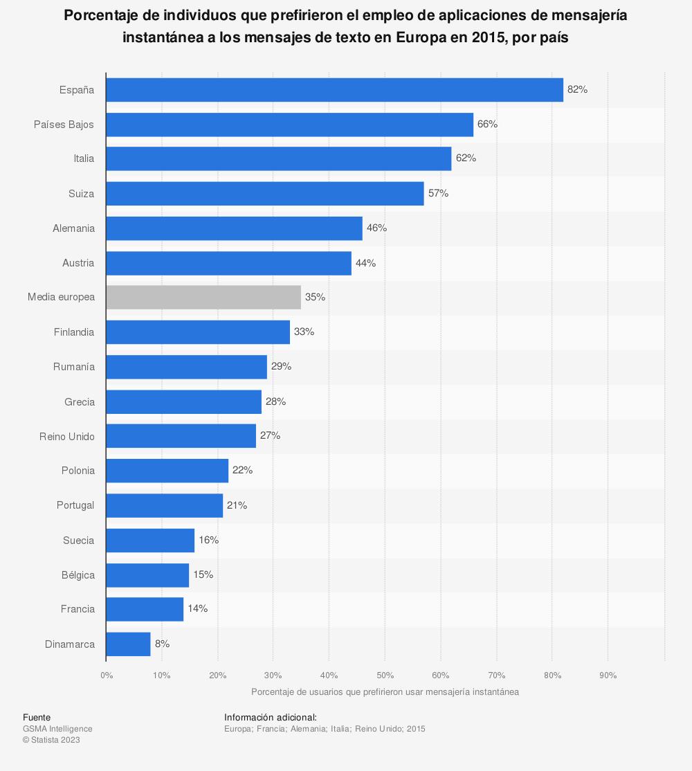 Estadística: Porcentaje de individuos que prefirieron el empleo de aplicaciones de mensajería instantánea a los mensajes de texto en Europa en 2015, por país | Statista
