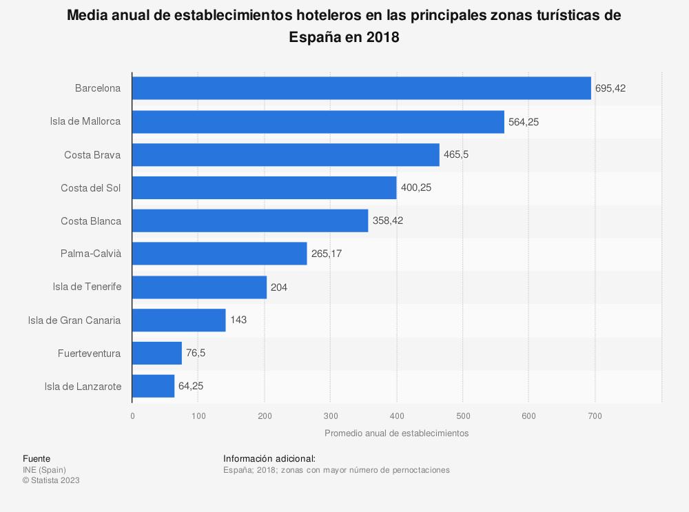 Estadística: Media anual de establecimientos hoteleros en las principales zonas turísticas de España en 2018 | Statista