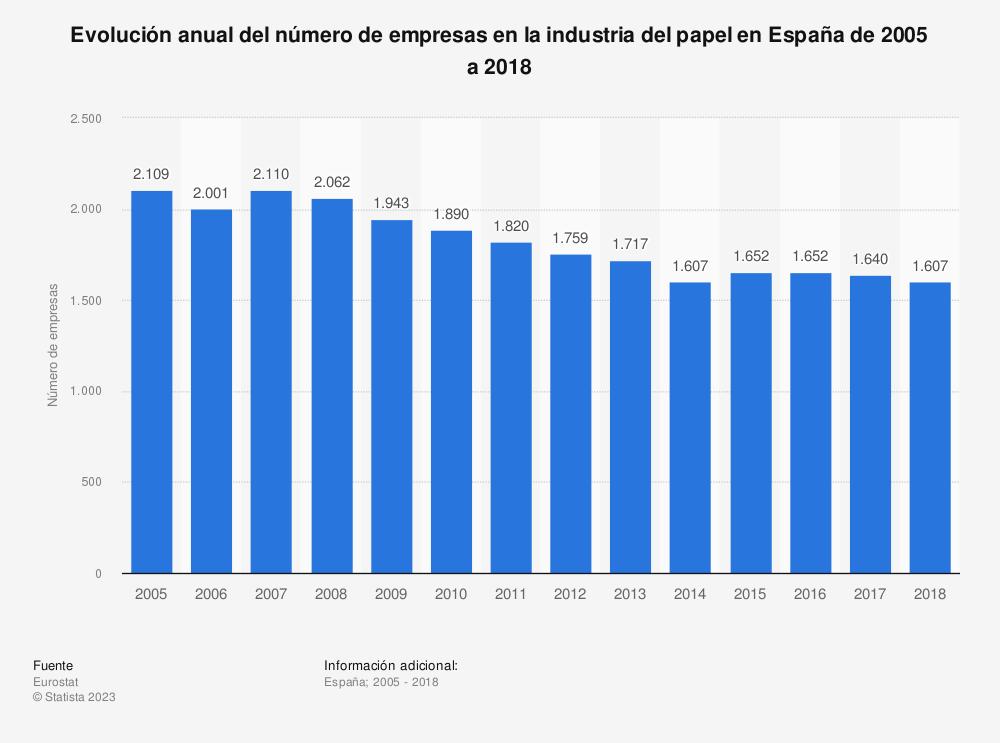 Estadística: Evolución anual del número de empresas en la industria del papel en España de 2005 a 2018 | Statista