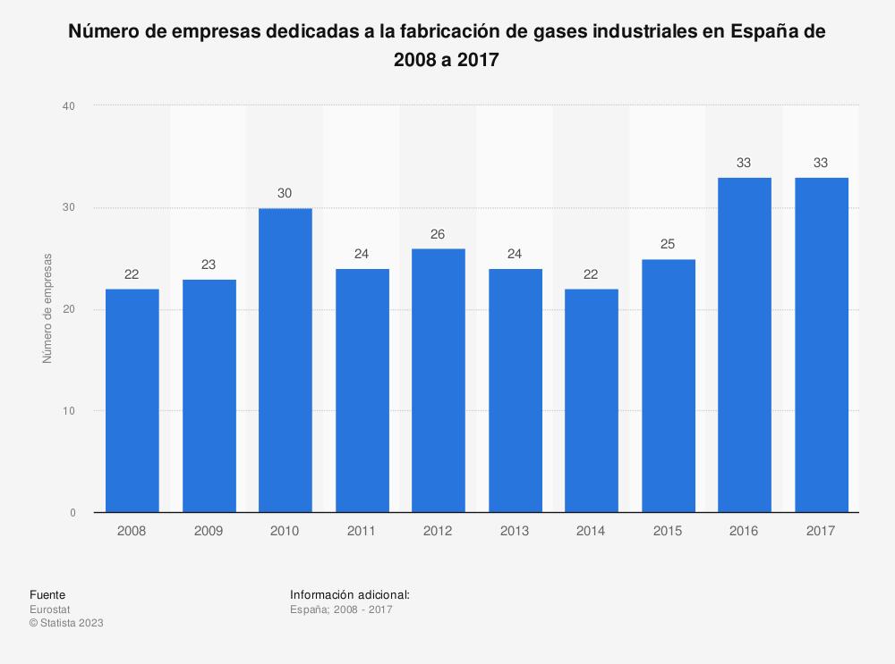 Estadística: Número de empresas dedicadas a la fabricación de gases industriales en España de 2008 a 2017 | Statista