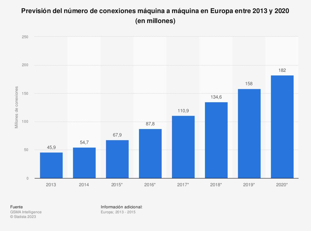 Estadística: Previsión del número de conexiones máquina a máquina en Europa entre 2013 y 2020 (en millones) | Statista