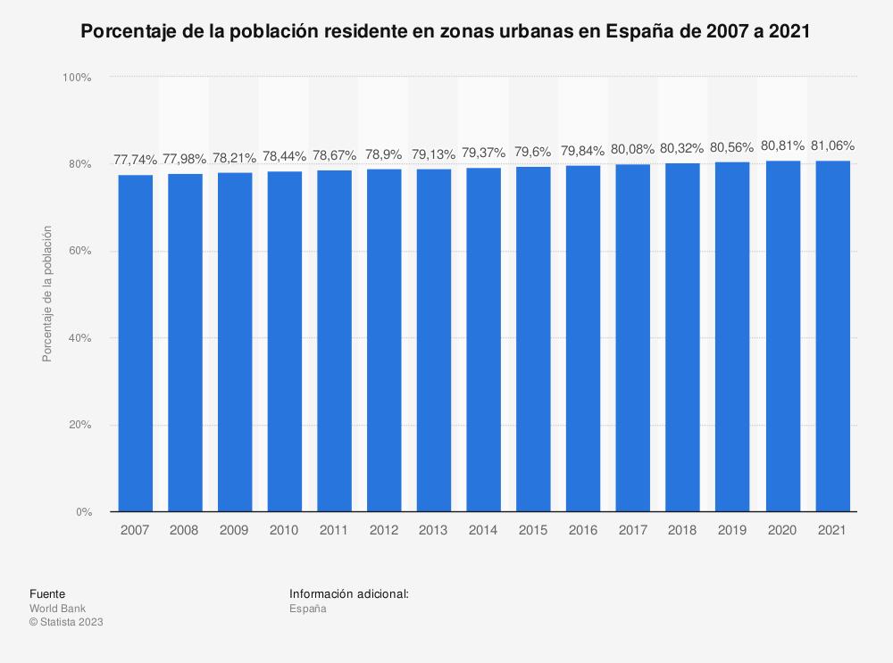 Estadística: Porcentaje de la población residente en zonas urbanas en España de 2007 a 2019 | Statista