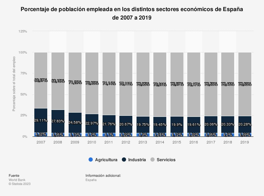 Estadística: Porcentaje de población empleada en los distintos sectores económicos de España de 2007 a 2017 | Statista
