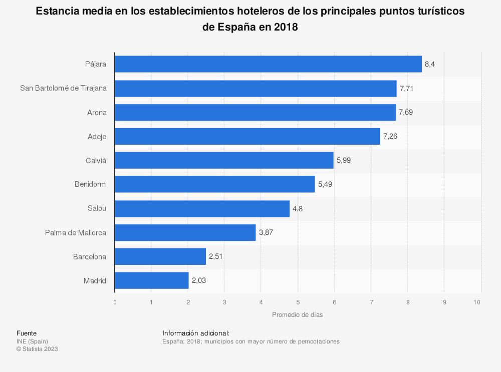 Estadística: Estancia media en los establecimientos hoteleros de los principales puntos turísticos de España en 2017 | Statista