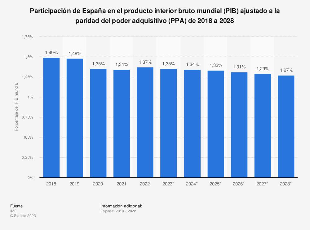 Estadística: Participación de España en el producto interior bruto mundial (PIB) ajustado a la paridad del poder adquisitivo (PPA) de 2014 a 2024 | Statista
