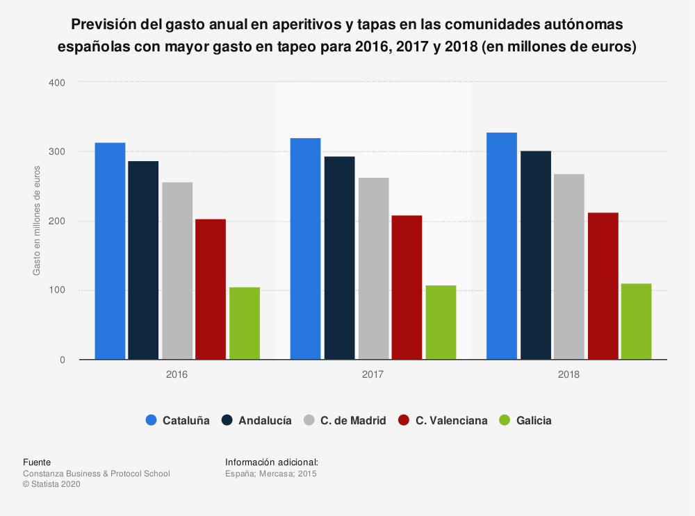 Estadística: Previsión del gasto anual en aperitivos y tapas en las comunidades autónomas españolas con mayor gasto en tapeo para 2016, 2017 y 2018  (en millones de euros) | Statista