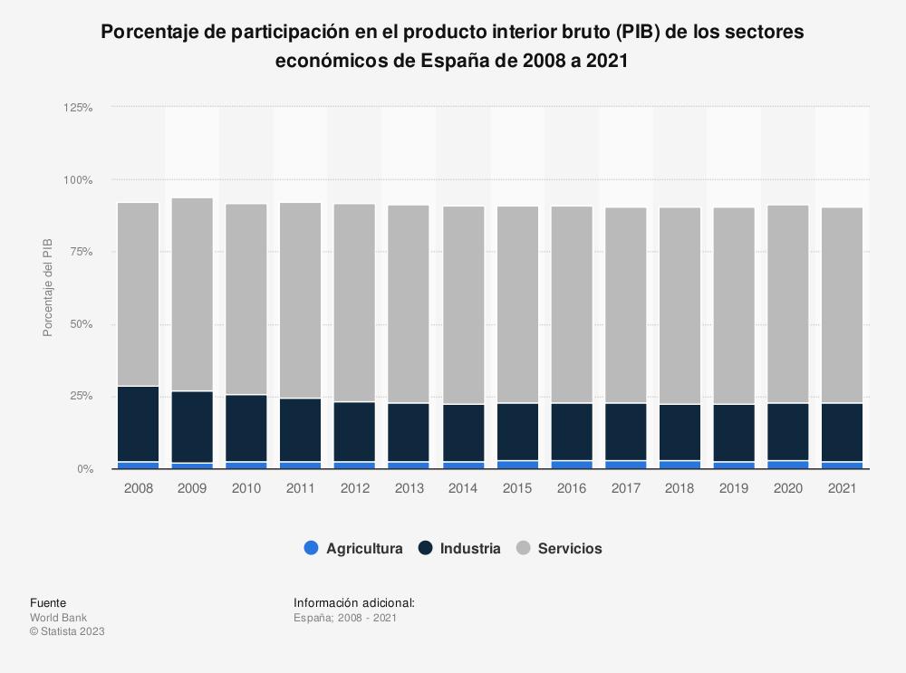 Estadística: Porcentaje del producto interior bruto (PIB) en los distintos sectores económicos de España de 2005 a 2015 | Statista