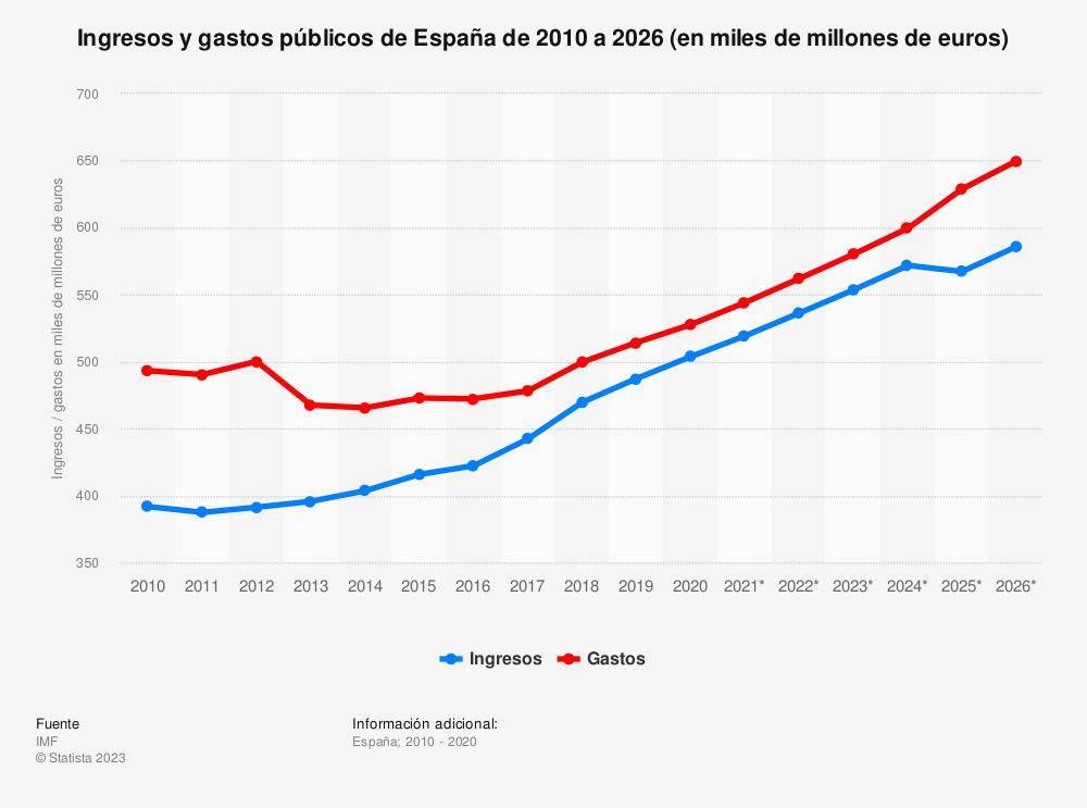 Estadística: Ingresos y gastos públicos de España de 2010 a 2020 (en miles de millones de euros) | Statista