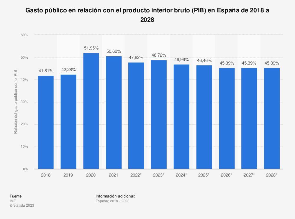Estadística: Relación del gasto público con el producto interior bruto (PIB) en España de 2014 a 2024 | Statista